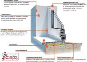Окно пластиковое гидроизоляция