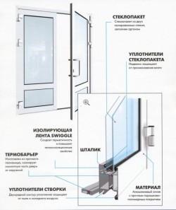 алюминиевые двери в рязани