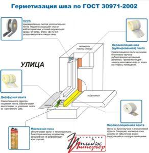 Монтаж окон ПВХ по ГОСТу