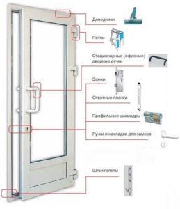 двери алюминиевые распашные